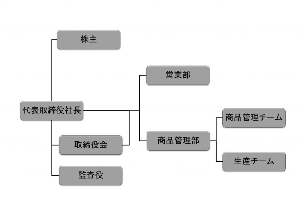 agritech組織図201304