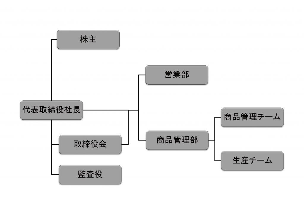 agritech組織図