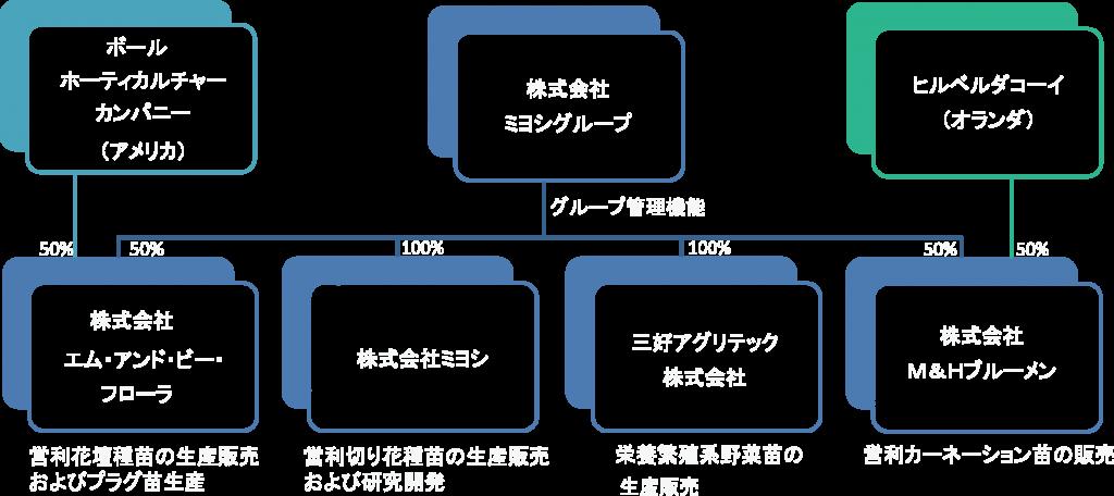 miyoshi_guroup_ Organization Chart ver
